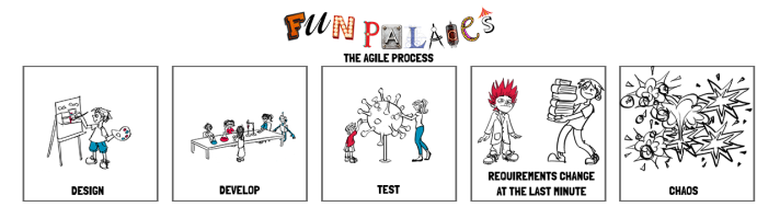 the-agile-process